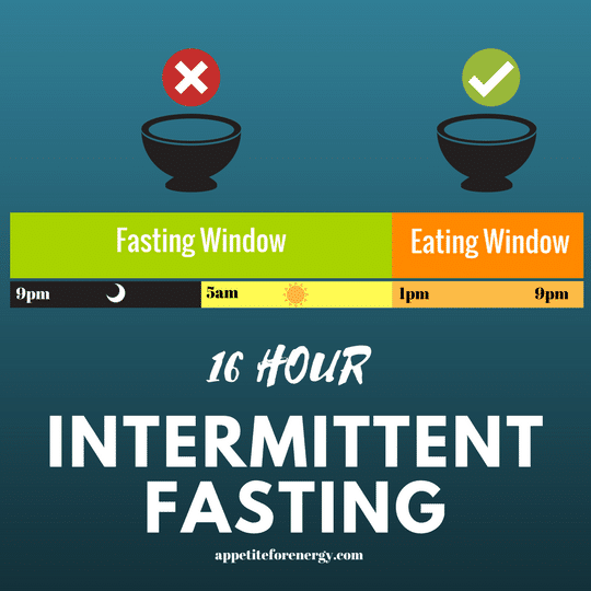Intermittent Fasting Infographic showing the 8 hour eating window and the 16 hour fasting window
