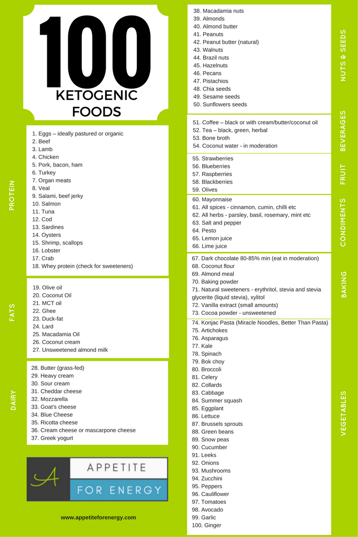 There are plenty of yummy low-carb foods to eat! Download our 100 Ketogenic Foods list for free and print it out to stick on your fridge for easy reference. #keto #ketofood #ketofoodlist