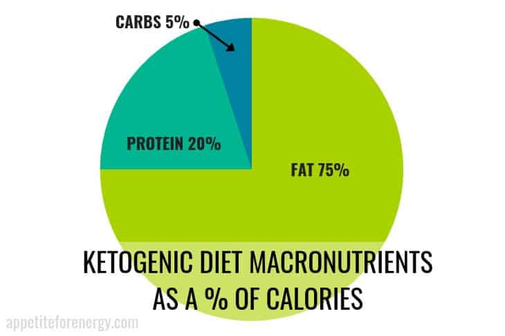 Pie chart showing Ketogenic Diet Macros: 5% carbs, 20% protein, 75% fats