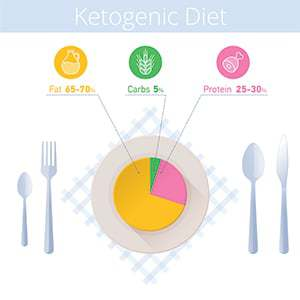 Ketogenic Diet Macronutrients