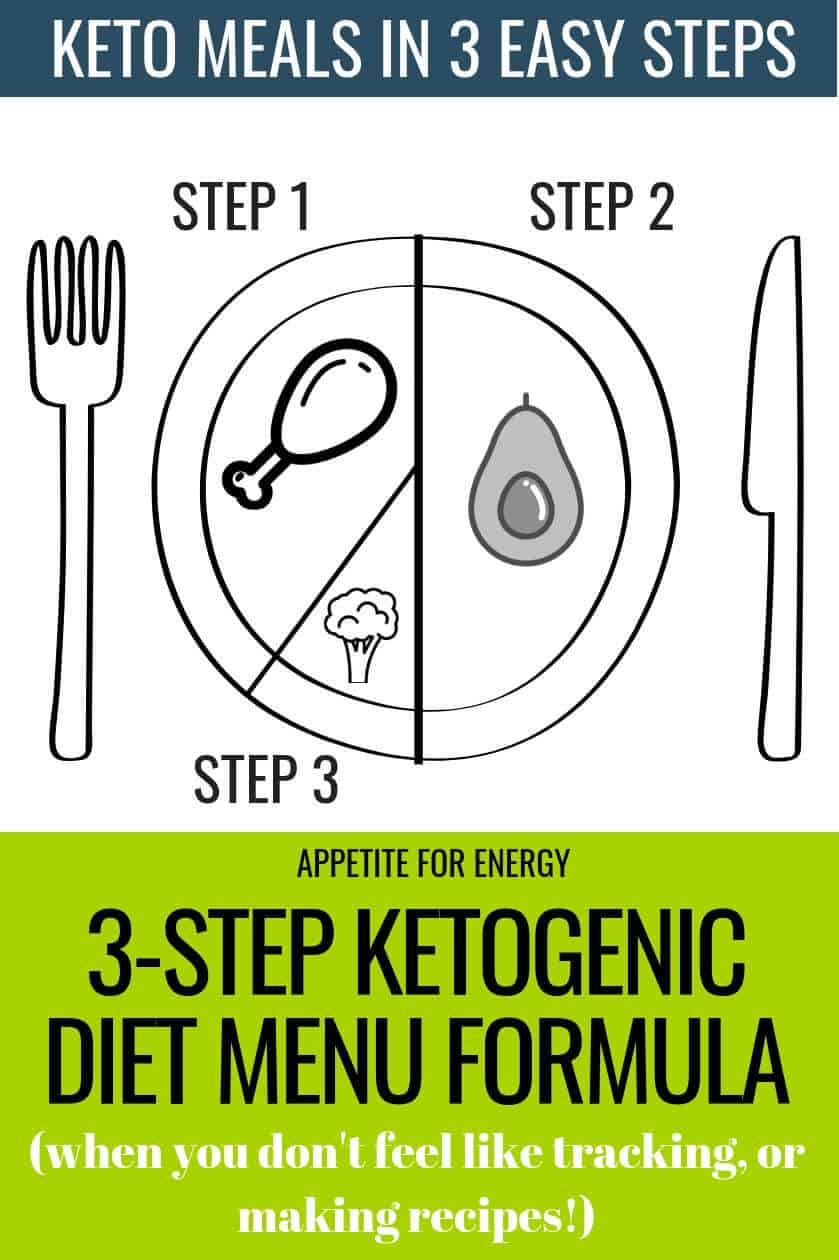The keto diet doesn't have to be complicated. If the idea of searching for another healthy, low-carb recipe for dinner tonight fills you with dread, then try our simple 3-Step Ketogenic Diet Menu Formula. You'll have dinner on the table in no time without tracking or recipes. #mealplan #ketogenicdiet #keto